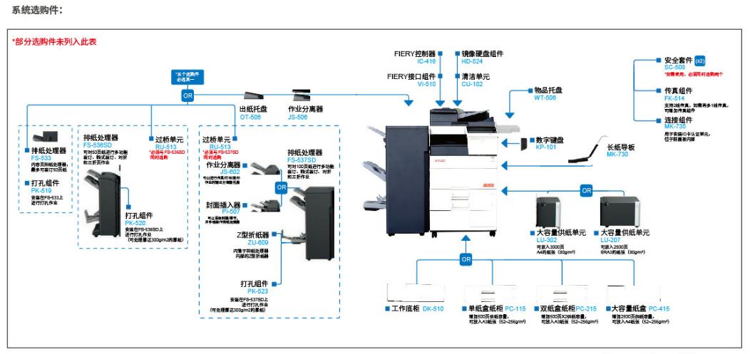 震旦ADC455复印机系统选购件-广东震旦